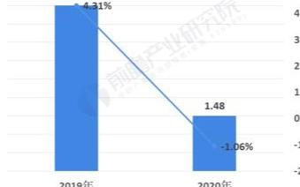 中国家电零售市场规模逐年萎缩,线上销售逐渐成为主流