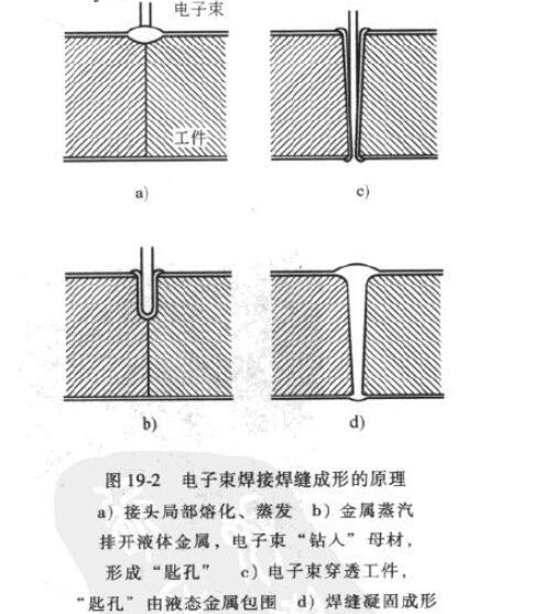 电子束焊接工作原理_电子束焊接应用
