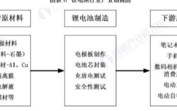 2020年中国锂电池总出货量158.5GWh,电池占新能源汽车成本40-50%