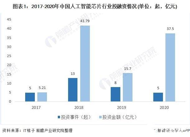 国内AI芯片市场规模有望持续增长,预计2023年将突破千亿元