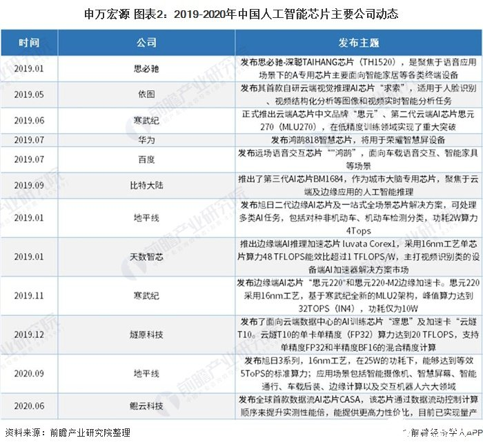 申万宏源 图表2:2019-2020年中国人工智能芯片主要公司动态