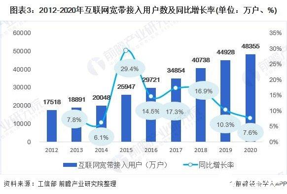图表3:2012-2020年互联网宽带接入用户数及同比增长率(单位:万户、%)