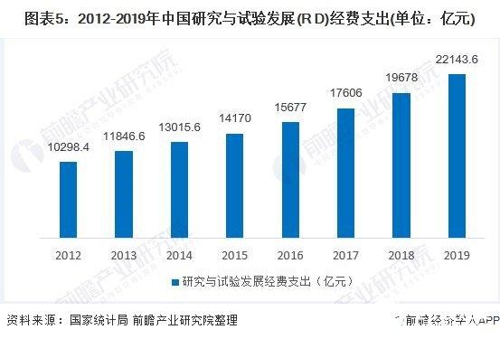 图表5:2012-2019年中国研究与试验发展(R D)经费支出(单位:亿元)
