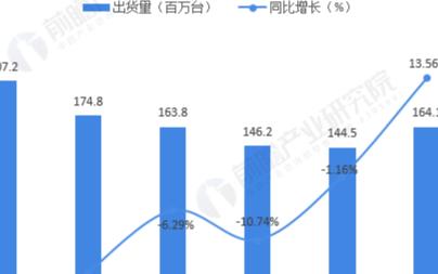 2020年全球平板电脑出货量回升,苹果华为占据主要市场
