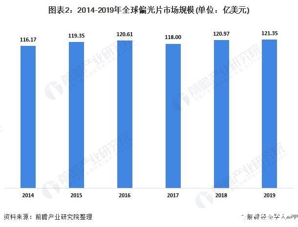 图表2:2014-2019年全球偏光片市场规模(单位:亿美元)
