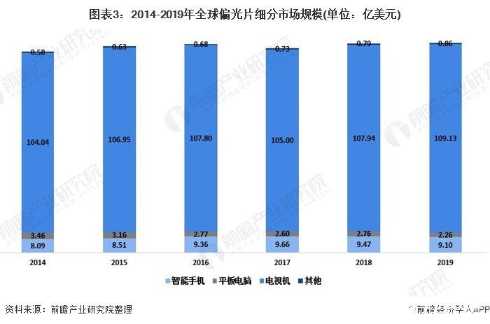 图表3:2014-2019年全球偏光片细分市场规模(单位:亿美元)