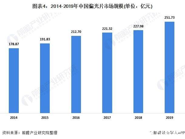 图表4:2014-2019年中国偏光片市场规模(单位:亿元)