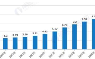 中国智能电网建设带动智能电表发展,行业处于充分竞争状态