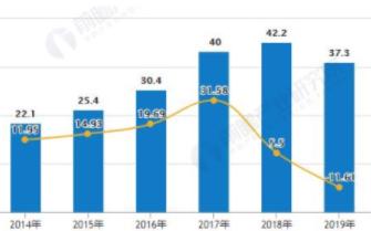 全球工业机器人产业步入快速道,亚太地区是最大市场
