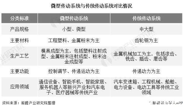 中国微型传动系统行业下游应用需求愈加广泛,应用优势明显