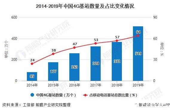 2014-2019年中国4G基站数量及占比变化情况