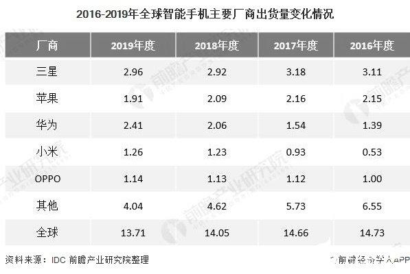 2016-2019年全球智能手机主要厂商出货量变化情况