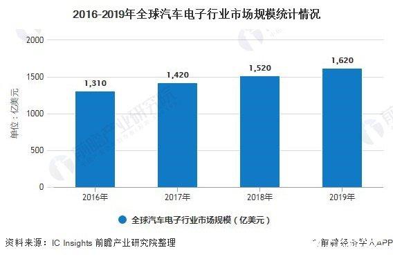 2016-2019年全球汽车电子行业市场规模统计情况