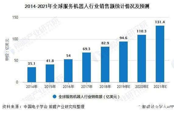 2014-2021年全球服务机器人行业销售额统计情况及预测