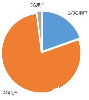 物联网市场格局暂时不会改变,预计到2022年连接规模达70亿