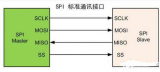 FPGA入门系列15--SPI总线介绍