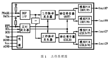 采用DSD编码方式的DSD-1700转换器的工作原理及应用