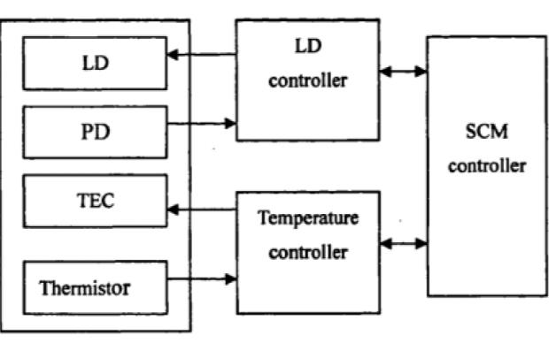 半导体激光器功率稳定性的研究讲解论文说明