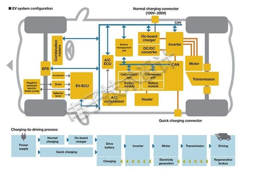 面向汽车电子的电池管理系统和CAN总线