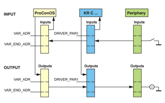 库卡机器人的软PLC详细介绍