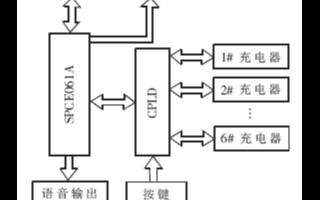 基于單片機和EPM7128SLC84-15芯片實現電動自行車充電系統的設計