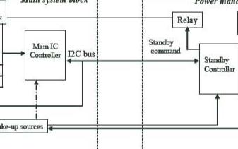ST智慧电源管理的解决方案降低待机期间的能耗