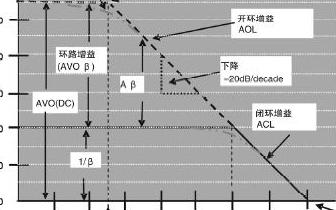 高分辨率ADC应用中的闭环增益误差和闭环带宽限制的考虑