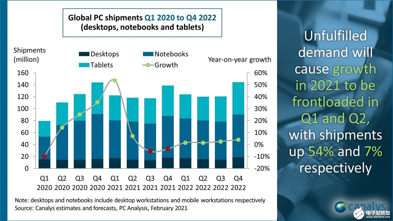 预计2021 Q1季度PC市场出货量会实现30%的增长