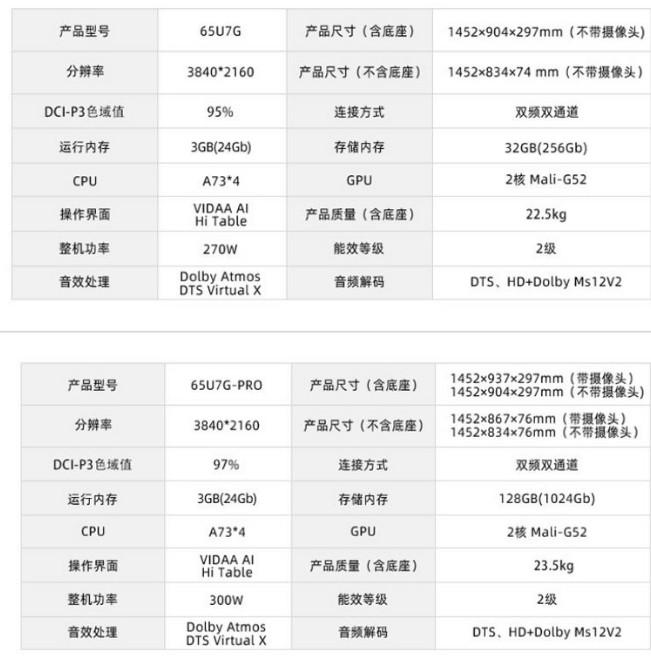 海信电视U7G和U7G Pro的详细对比