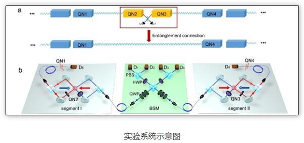 清华大学在量子信息领域取得重要进展