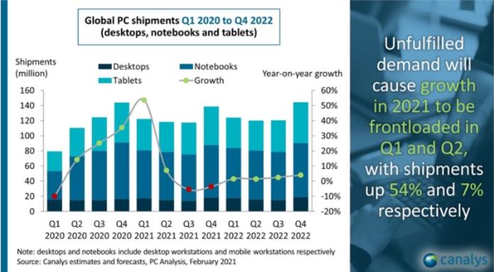 2021年Q1电脑出货量增长同比达到峰值