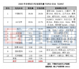 全球装机电量TOP10集中度进一步上升