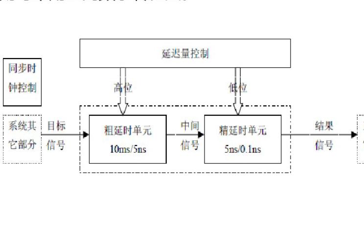 使用FPGA实现TDC的设计报告资料说明