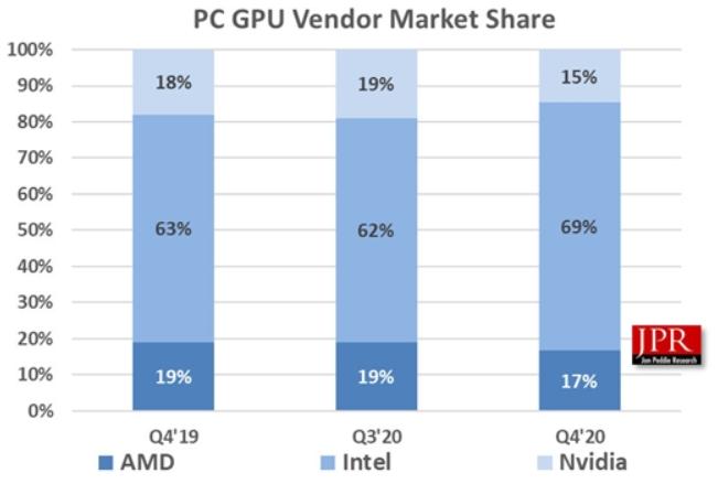 Intel核显爆发式增长,AMD份额反超NVIDIA