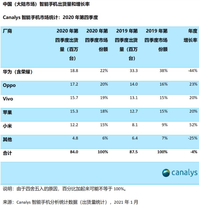 华为2020年Q4手机出货量同比暴降近五成