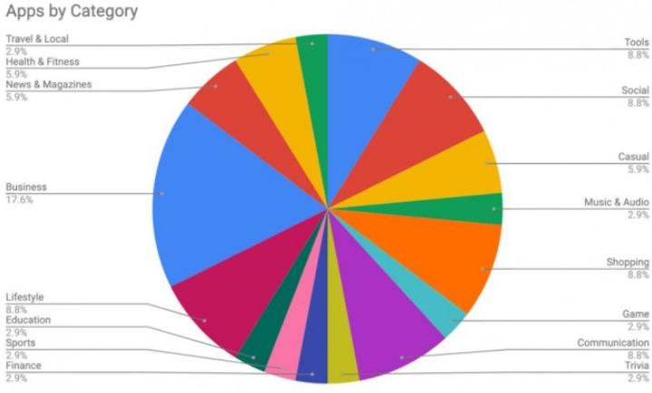 14%移动应用将用户数据存在不安全的服务器上