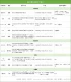 10家海外锂电材料企业扩产追踪
