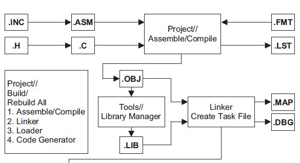 HT-IDE3000仿真软件的使用手册