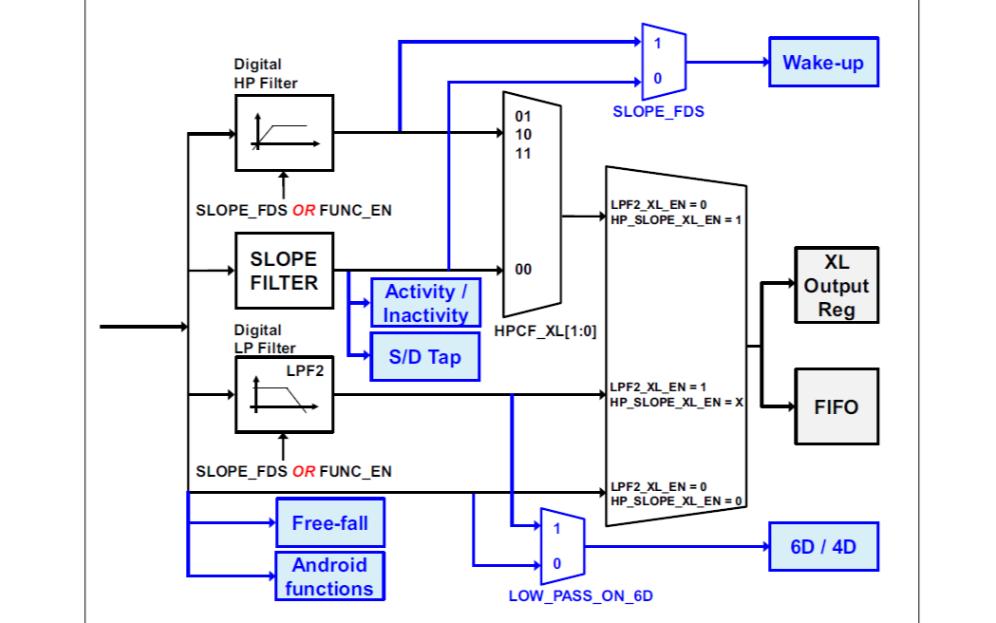 LSM6DS3六轴惯性传感器的数据手册免费下载