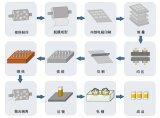 多层陶瓷电容工艺流程和HORIBA-MLCC的领域应用