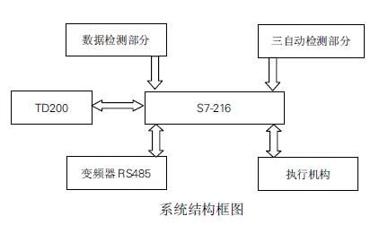 西门子S7-200和300的PLC应用论文集PDF文件免费下载