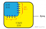 ZYNQ的SoC设计流基本模型