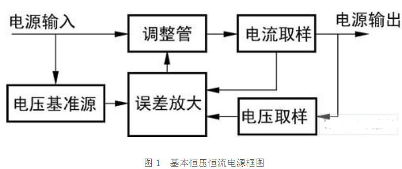 数控恒压恒流电源的设计方案及电路图
