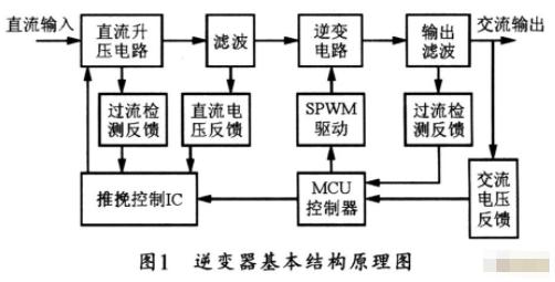 采用PIC单片机实现SPWM逆变电源的应用方案