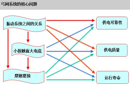 详解接触网之受电弓系统