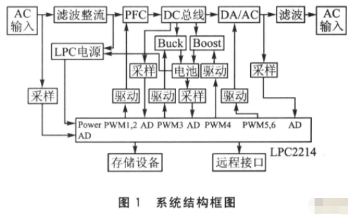 采用嵌入式微处理器实现在线式UPS电源的设计