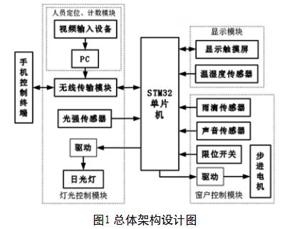 物联网智能教室管理系统的设计方案