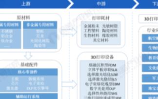 中国3D打印产业集聚态势明显,3D打印设备占据主导地位