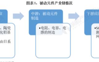 中国是全球被动元器件行业最大的市场,未来占比有望超过50%