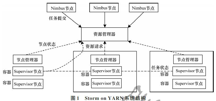 如何通过YARN设计分布式资源动态调度协同分配系统